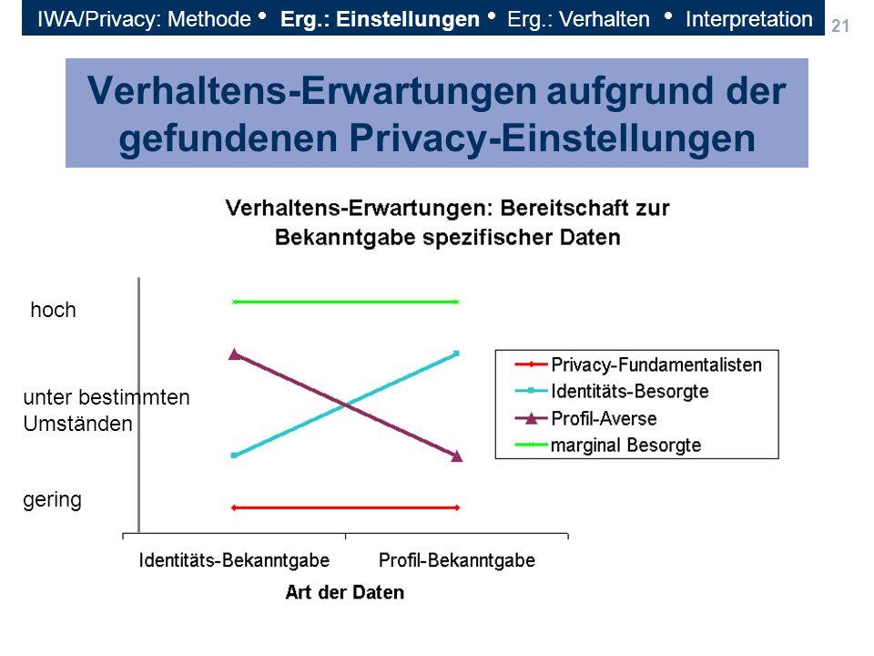 21 Verhaltens-Erwartungen aufgrund der gefundenen Privacy-Einstellungen hoch unter bestimmten Umständen gering IWA/Privacy: Methode Erg.: Einstellunge