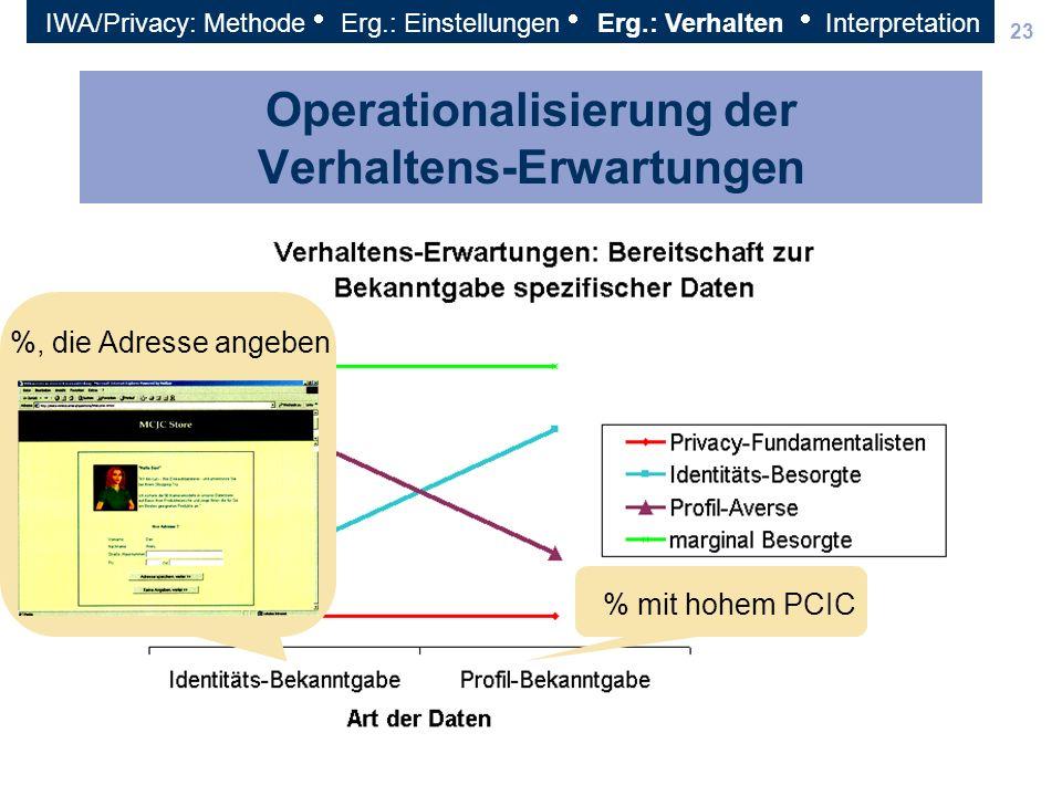 23 Operationalisierung der Verhaltens-Erwartungen % mit hohem PCIC %, die Adresse angeben IWA/Privacy: Methode Erg.: Einstellungen Erg.: Verhalten Int