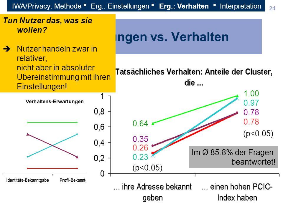 24 Einstellungen vs. Verhalten 0.64 0.35 0.26 0.23 (p<0.05) Im Ø 85.8% der Fragen beantwortet! Tun Nutzer das, was sie wollen? Nutzer handeln zwar in