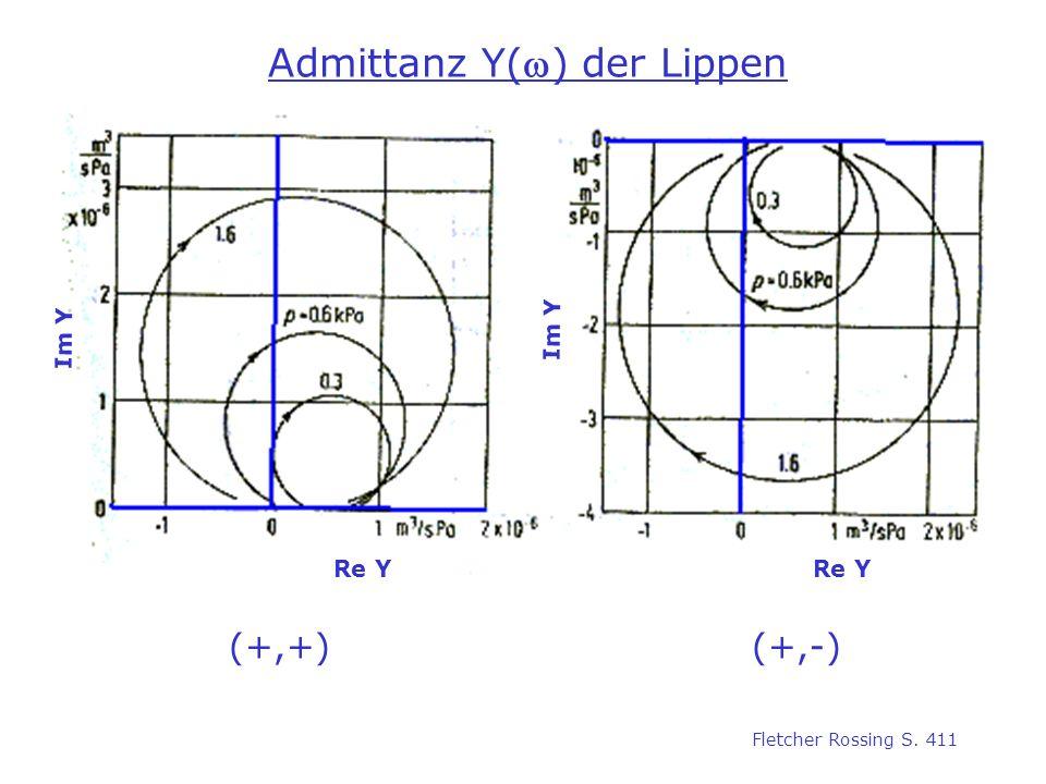 Admittanz Y() der Lippen (+,+)(+,-) Im Y Re Y Fletcher Rossing S. 411