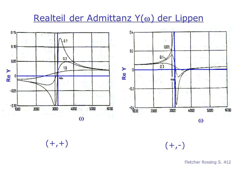 Realteil der Admittanz Y() der Lippen (+,+) (+,-) Re Y Fletcher Rossing S. 412