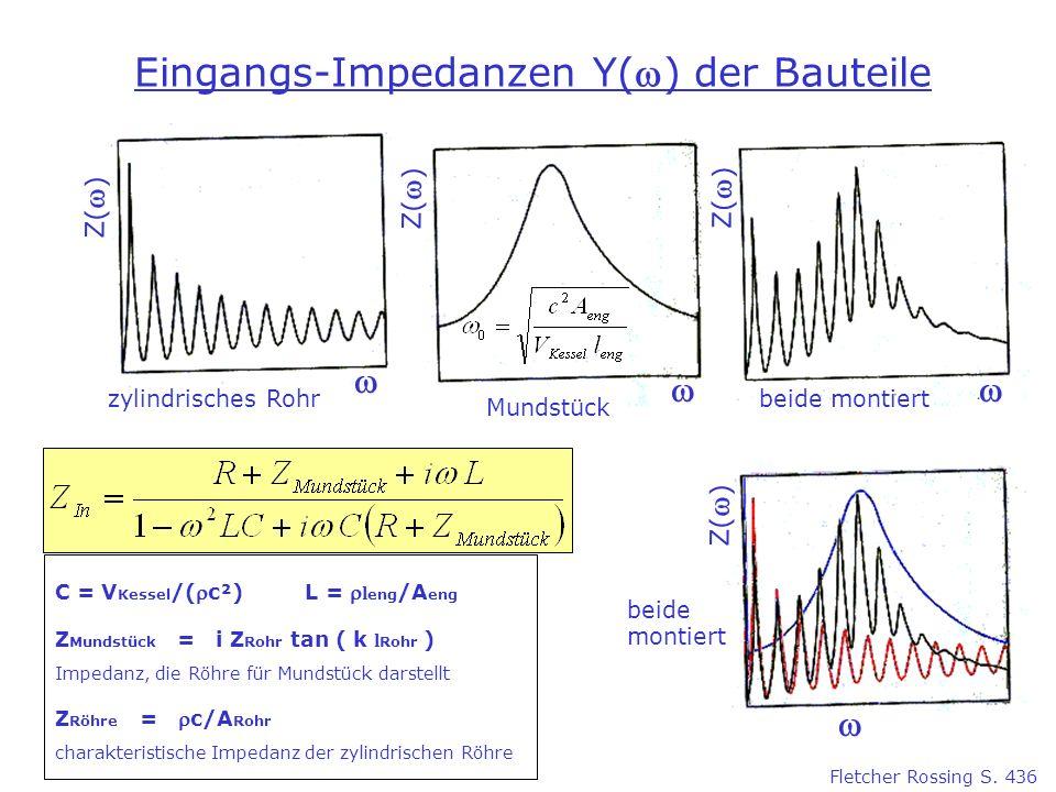 Eingangs-Impedanzen Y() der Bauteile Z( ) zylindrisches Rohr Z( ) Mundstück beide montiert Z( ) beide C = V Kessel /(c²) L = l eng /A eng Z Mundstück