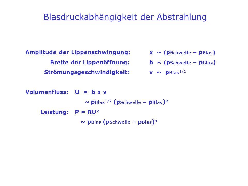 Blasdruckabhängigkeit der Abstrahlung Amplitude der Lippenschwingung:x ~ (p Schwelle – p Blas ) Breite der Lippenöffnung:b ~ (p Schwelle – p Blas ) St