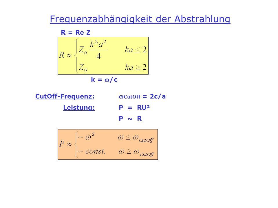 Frequenzabhängigkeit der Abstrahlung R = Re Z k = /c CutOff-Frequenz: CutOff = 2c/a Leistung:P = RU² P ~ R