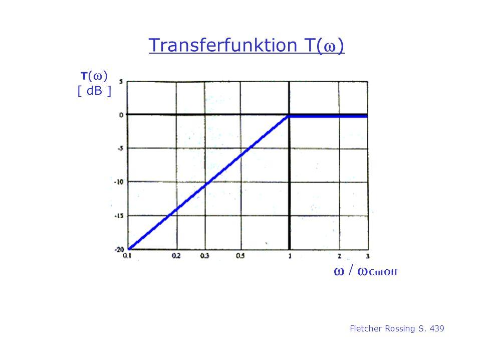 Transferfunktion T() T ( ) [ dB ] CutOff Fletcher Rossing S. 439