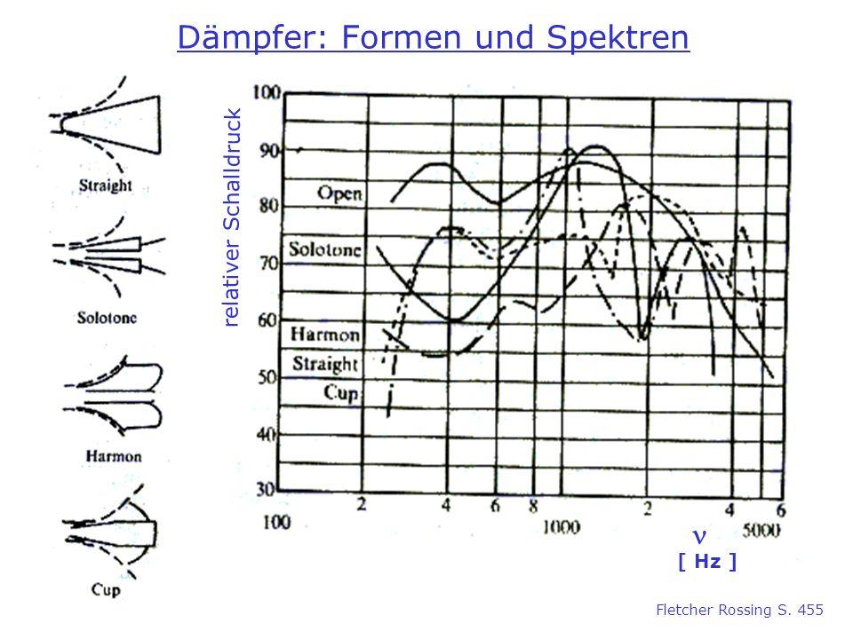 Dämpfer: Formen und Spektren [ Hz ] relativer Schalldruck Fletcher Rossing S. 455
