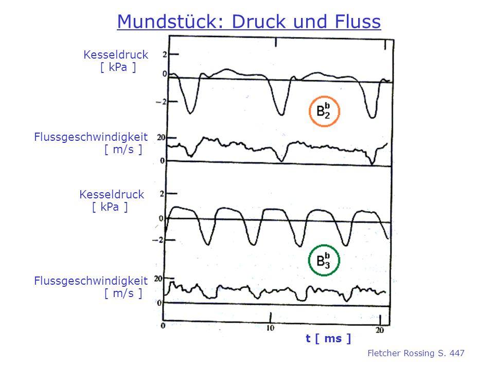 Mundstück: Druck und Fluss Kesseldruck [ kPa ] Flussgeschwindigkeit [ m/s ] t [ ms ] Fletcher Rossing S. 447