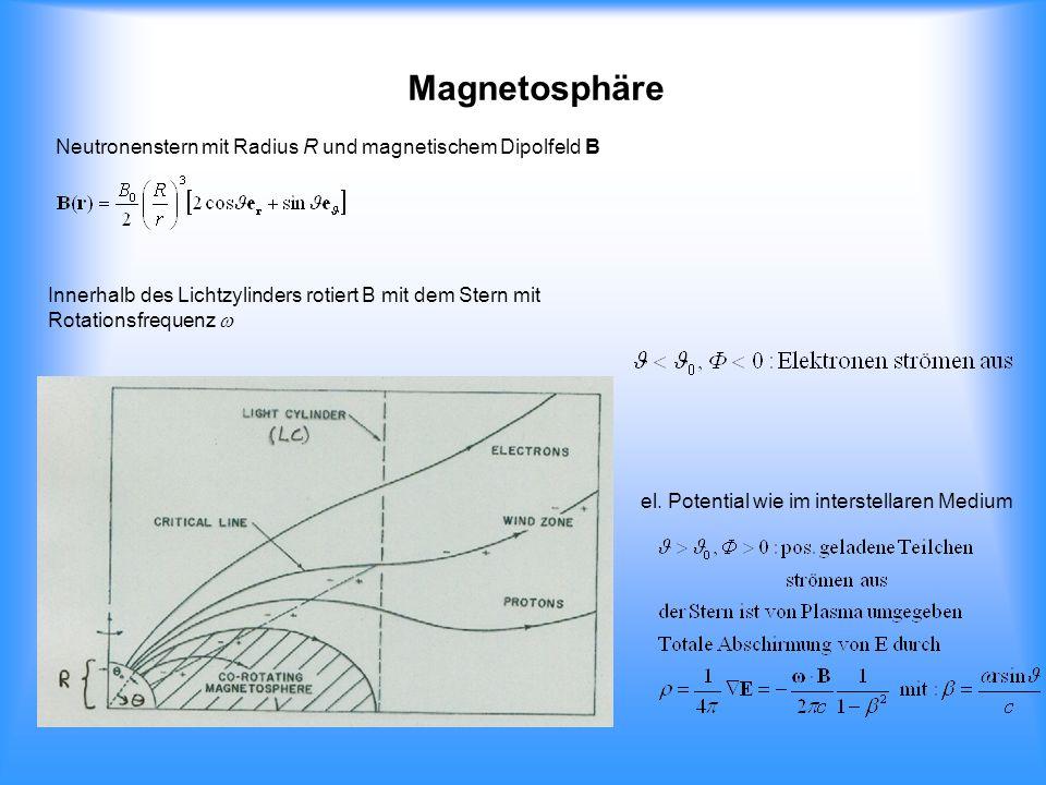 Magnetosphäre Neutronenstern mit Radius R und magnetischem Dipolfeld B Innerhalb des Lichtzylinders rotiert B mit dem Stern mit Rotationsfrequenz el.