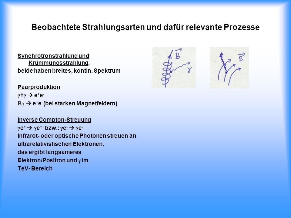 Beobachtete Strahlungsarten und dafür relevante Prozesse Synchrotronstrahlung und Krümmungsstrahlung, beide haben breites, kontin. Spektrum Paarproduk