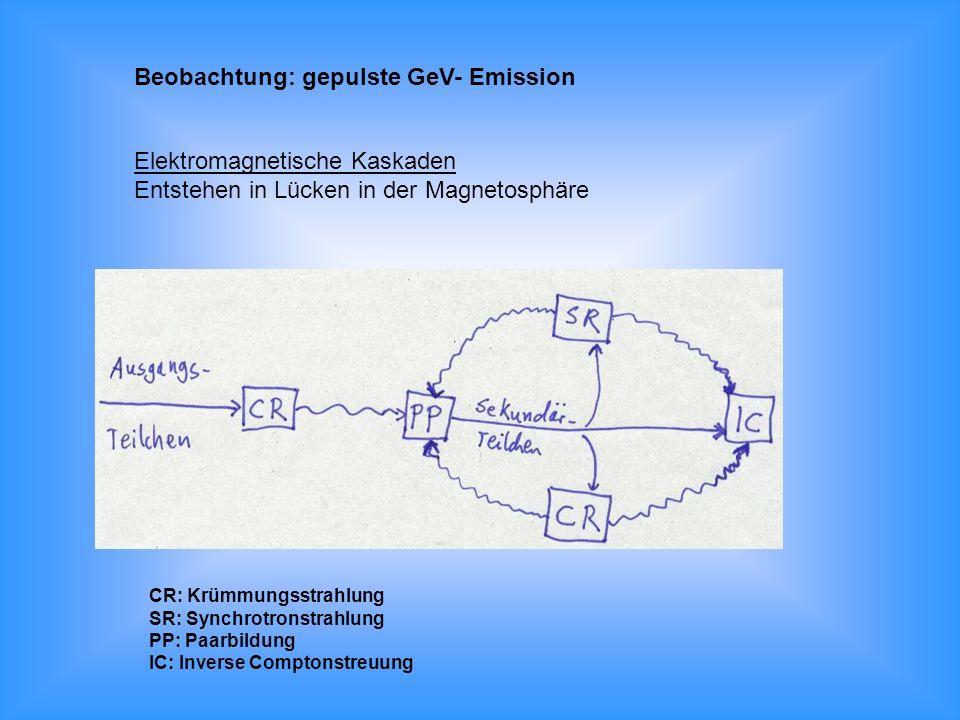 Elektromagnetische Kaskaden Entstehen in Lücken in der Magnetosphäre CR: Krümmungsstrahlung SR: Synchrotronstrahlung PP: Paarbildung IC: Inverse Compt