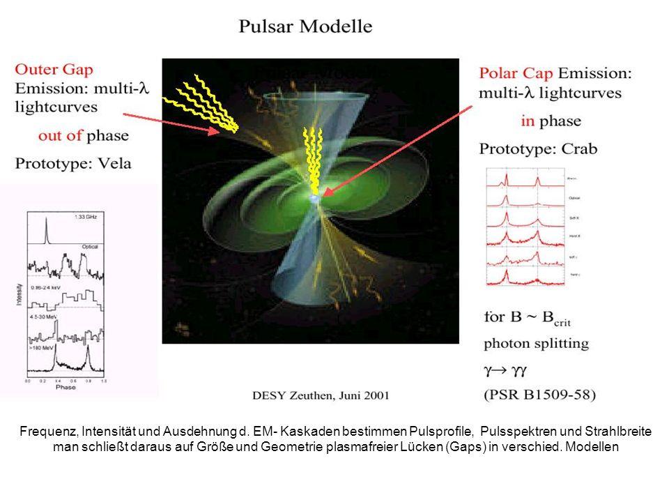 Frequenz, Intensität und Ausdehnung d. EM- Kaskaden bestimmen Pulsprofile, Pulsspektren und Strahlbreite man schließt daraus auf Größe und Geometrie p