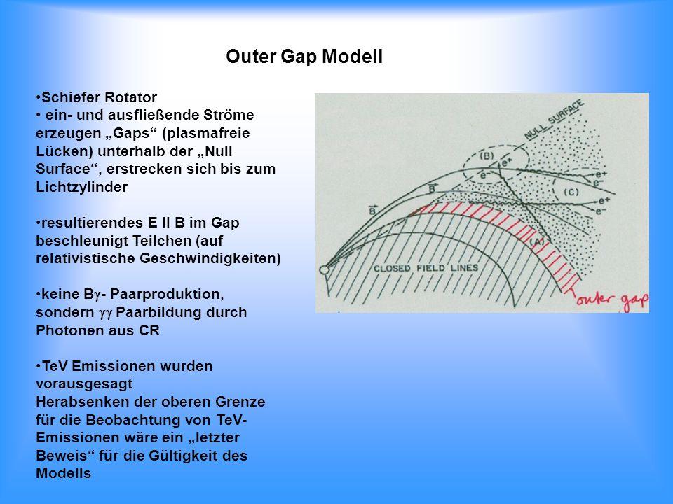 Outer Gap Modell Schiefer Rotator ein- und ausfließende Ströme erzeugen Gaps (plasmafreie Lücken) unterhalb der Null Surface, erstrecken sich bis zum