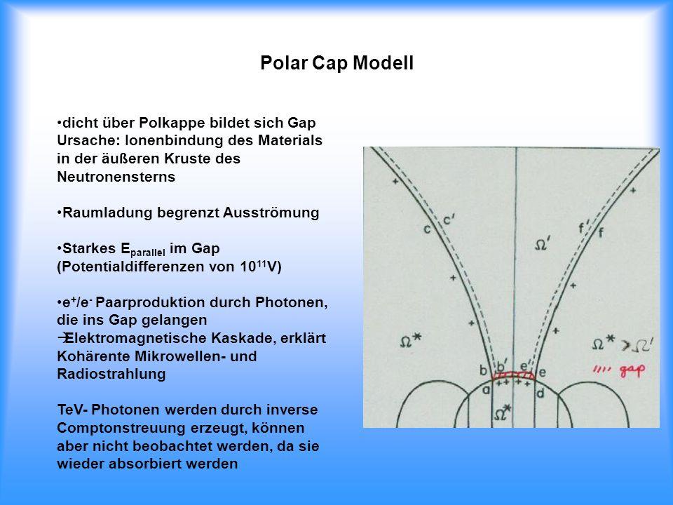 Polar Cap Modell dicht über Polkappe bildet sich Gap Ursache: Ionenbindung des Materials in der äußeren Kruste des Neutronensterns Raumladung begrenzt