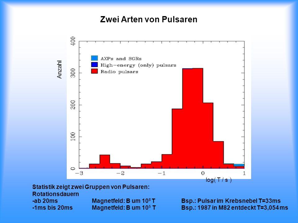 Zwei Arten von Pulsaren Statistik zeigt zwei Gruppen von Pulsaren: Rotationsdauern -ab 20ms Magnetfeld: B um 10 8 TBsp.: Pulsar im Krebsnebel T=33ms -
