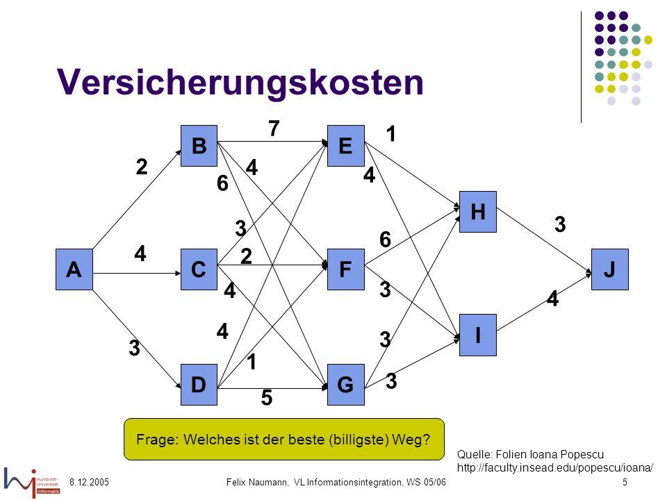 8.12.2005Felix Naumann, VL Informationsintegration, WS 05/0616 Dynamische Programmierung: Optimierung im System-R A.k.a.