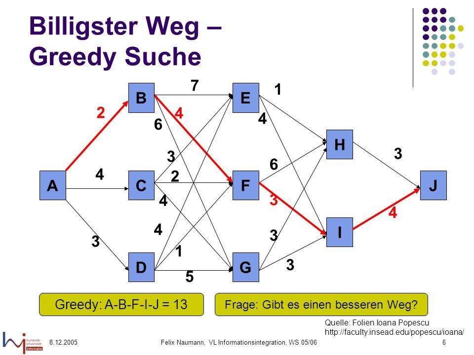 8.12.2005Felix Naumann, VL Informationsintegration, WS 05/067 Billigster Weg – Vollständige Suche AJ I H GD FC EB 2 4 3 7 4 6 3 2 4 4 1 5 3 3 3 6 4 1 3 4 Quelle: Folien Ioana Popescu http://faculty.insead.edu/popescu/ioana/ Besser: A-D-F-I-J = 11 Anzahl der möglichen Wege: 3 x 3 x 2 = 18
