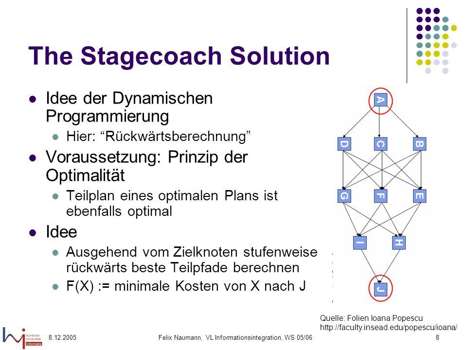8.12.2005Felix Naumann, VL Informationsintegration, WS 05/068 The Stagecoach Solution Idee der Dynamischen Programmierung Hier: Rückwärtsberechnung Vo