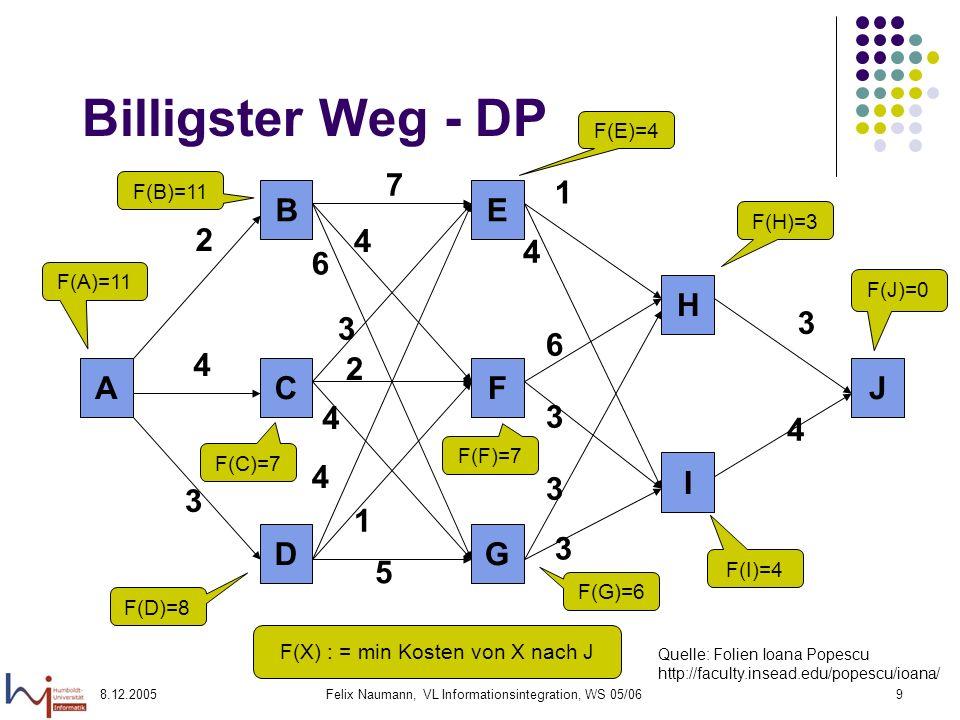 8.12.2005Felix Naumann, VL Informationsintegration, WS 05/0610 Dynamische Programmierung Optimaler Algorithmus Schwierigkeiten Prinzip der Optimalität muss gelten.