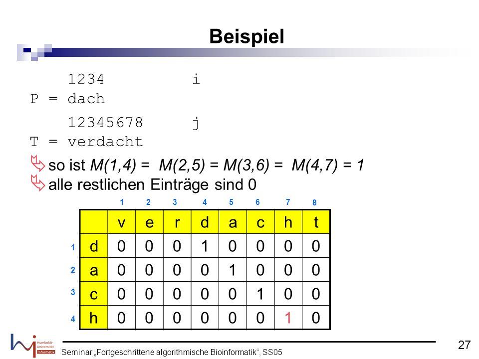 Seminar Fortgeschrittene algorithmische Bioinformatik, SS05 1234 i P = dach 12345678 j T = verdacht so ist M(1,4) = M(2,5) = M(3,6) = M(4,7) = 1 alle