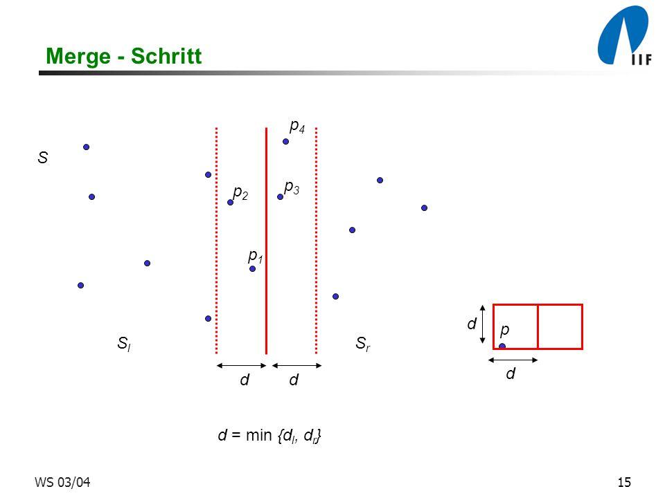 15WS 03/04 Merge - Schritt d d dd d = min {d l, d r } p S SlSl SrSr p1p1 p3p3 p4p4 p2p2