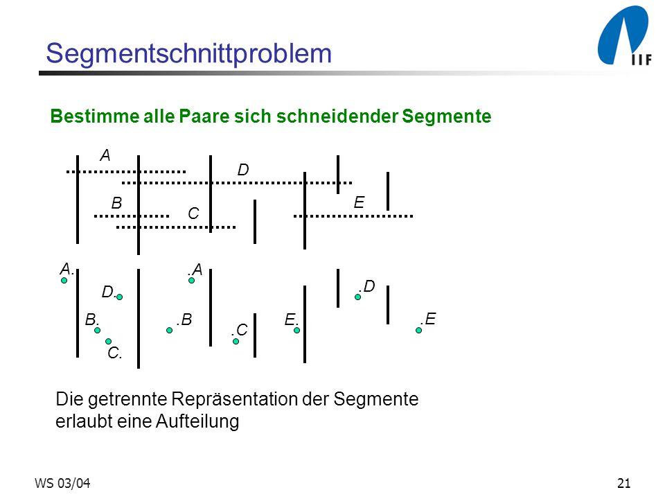 21WS 03/04 Segmentschnittproblem Bestimme alle Paare sich schneidender Segmente A B C D E A. B. C. D. E..A.D.B.C.E Die getrennte Repräsentation der Se