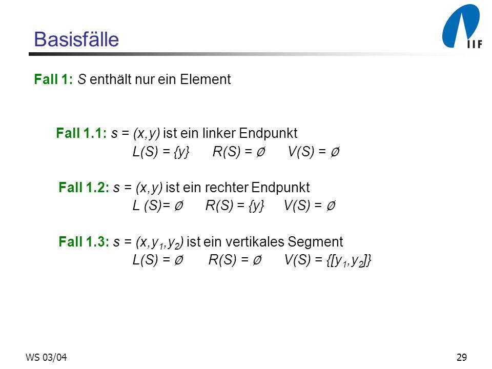 29WS 03/04 Basisfälle Fall 1: S enthält nur ein Element Fall 1.1: s = (x,y) ist ein linker Endpunkt L(S) = {y} R(S) = V(S) = Fall 1.2: s = (x,y) ist ein rechter Endpunkt L (S)= R(S) = {y} V(S) = Fall 1.3: s = (x,y 1,y 2 ) ist ein vertikales Segment L(S) = R(S) = V(S) = {[y 1,y 2 ]}