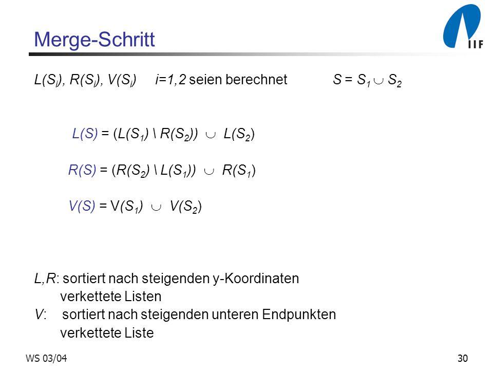 30WS 03/04 Merge-Schritt L(S i ), R(S i ), V(S i ) i=1,2 seien berechnet S = S 1 S 2 L(S) = (L(S 1 ) \ R(S 2 )) L(S 2 ) R(S) = (R(S 2 ) \ L(S 1 )) R(S 1 ) V(S) = V(S 1 ) V(S 2 ) L,R: sortiert nach steigenden y-Koordinaten verkettete Listen V: sortiert nach steigenden unteren Endpunkten verkettete Liste
