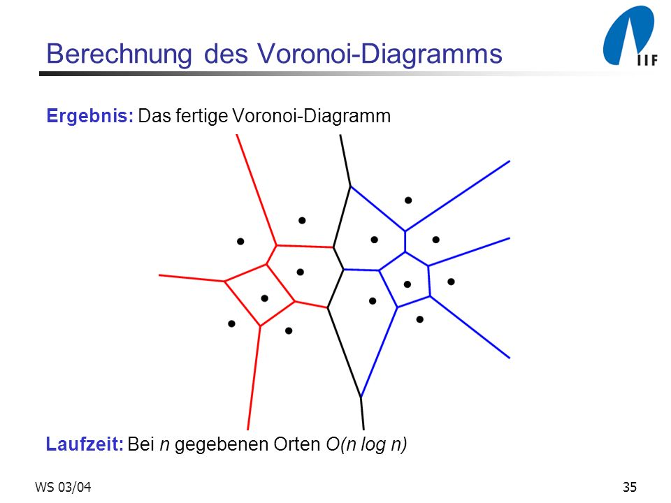 35WS 03/04 Berechnung des Voronoi-Diagramms Ergebnis: Das fertige Voronoi-Diagramm Laufzeit: Bei n gegebenen Orten O(n log n)