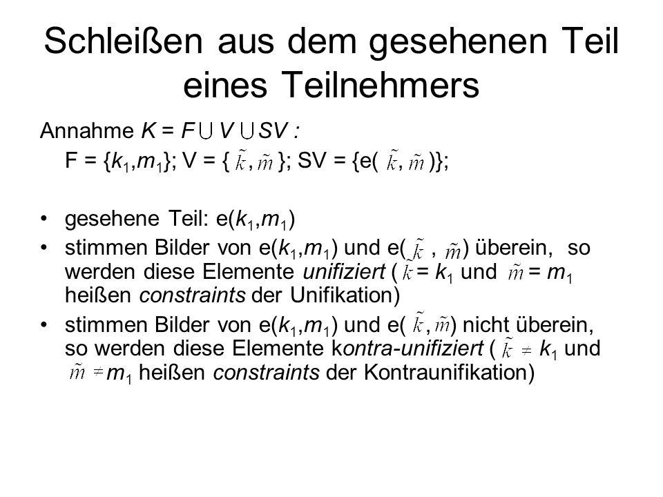 Schleißen aus dem gesehenen Teil eines Teilnehmers Annahme K = F V SV : F = {k 1,m 1 }; V = {, }; SV = {e(, )}; gesehene Teil: e(k 1,m 1 ) stimmen Bilder von e(k 1,m 1 ) und e(, ) überein, so werden diese Elemente unifiziert ( = k 1 und = m 1 heißen constraints der Unifikation) stimmen Bilder von e(k 1,m 1 ) und e(, ) nicht überein, so werden diese Elemente kontra-unifiziert ( k 1 und m 1 heißen constraints der Kontraunifikation)