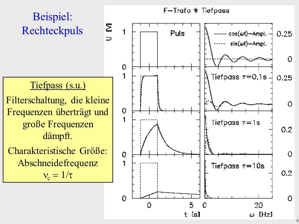 9 Beispiel: Rechteckpuls Tiefpass (s.u.) Filterschaltung, die kleine Frequenzen überträgt und große Frequenzen dämpft. Charakteristische Größe: Abschn