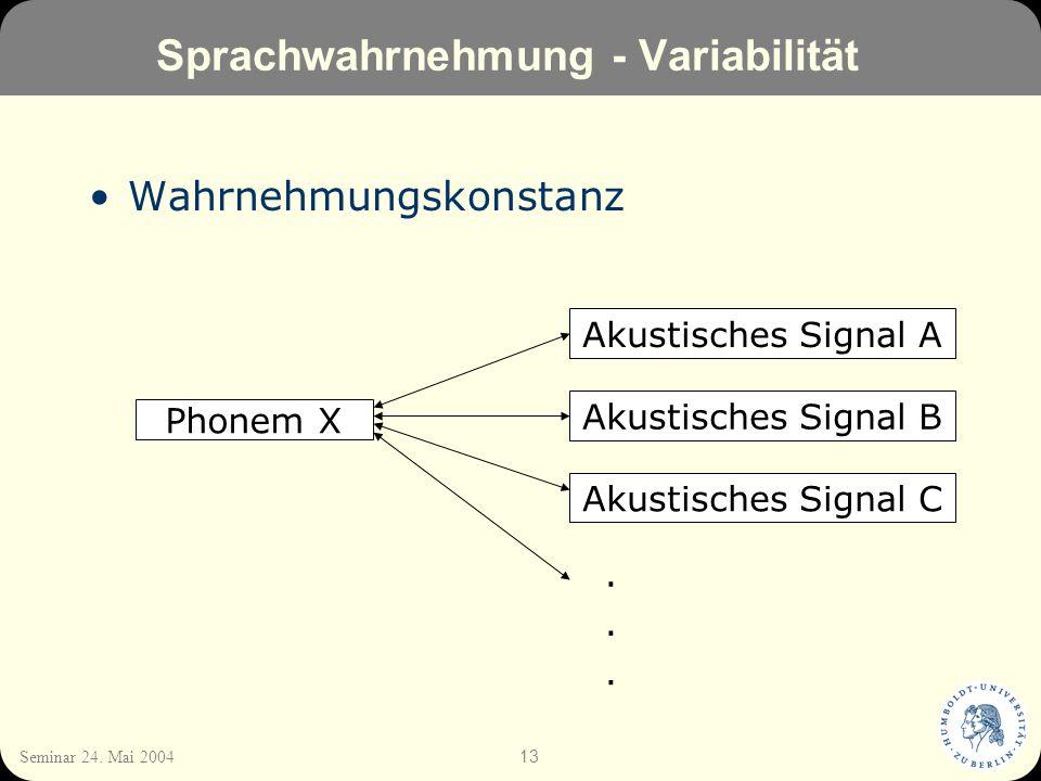 13 Seminar 24. Mai 2004 Sprachwahrnehmung - Variabilität Wahrnehmungskonstanz Phonem X Akustisches Signal A Akustisches Signal B Akustisches Signal C.