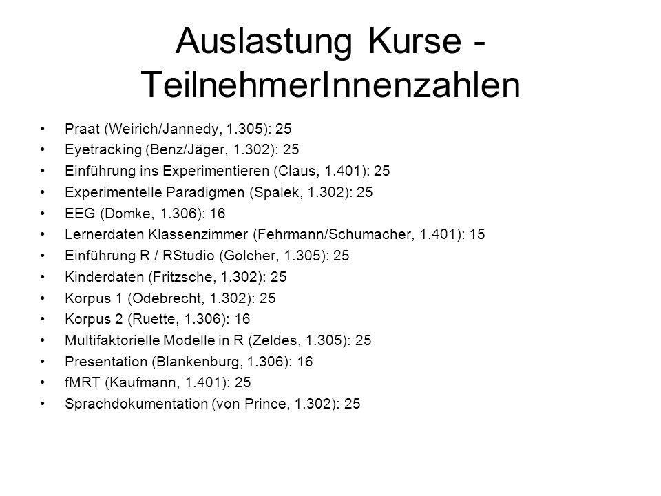 Auslastung Kurse - TeilnehmerInnenzahlen Praat (Weirich/Jannedy, 1.305): 25 Eyetracking (Benz/Jäger, 1.302): 25 Einführung ins Experimentieren (Claus,