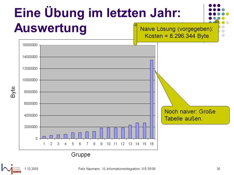 1.12.2005Felix Naumann, VL Informationsintegration, WS 05/0636 Eine Übung im letzten Jahr: Auswertung Noch naiver: Große Tabelle außen. Gruppe Byte Na