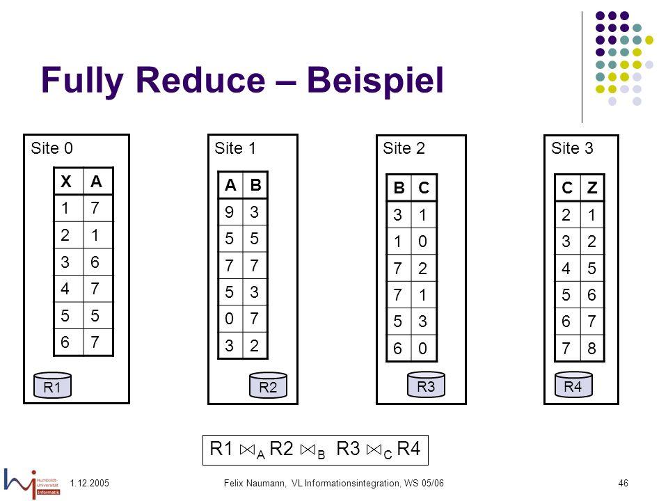 1.12.2005Felix Naumann, VL Informationsintegration, WS 05/0646 Fully Reduce – Beispiel Site 0 Site 1 Site 2 Site 3 R1R2 R3R4 XA 17 21 36 47 55 67 AB 9
