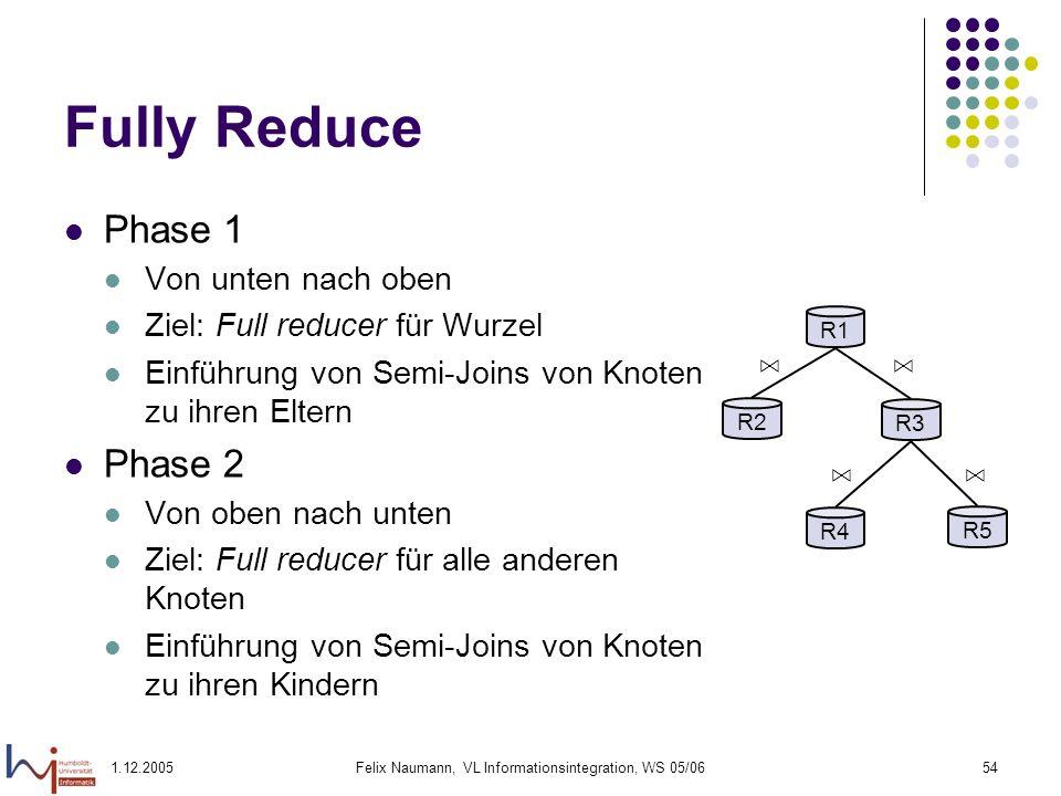 1.12.2005Felix Naumann, VL Informationsintegration, WS 05/0654 Fully Reduce Phase 1 Von unten nach oben Ziel: Full reducer für Wurzel Einführung von S