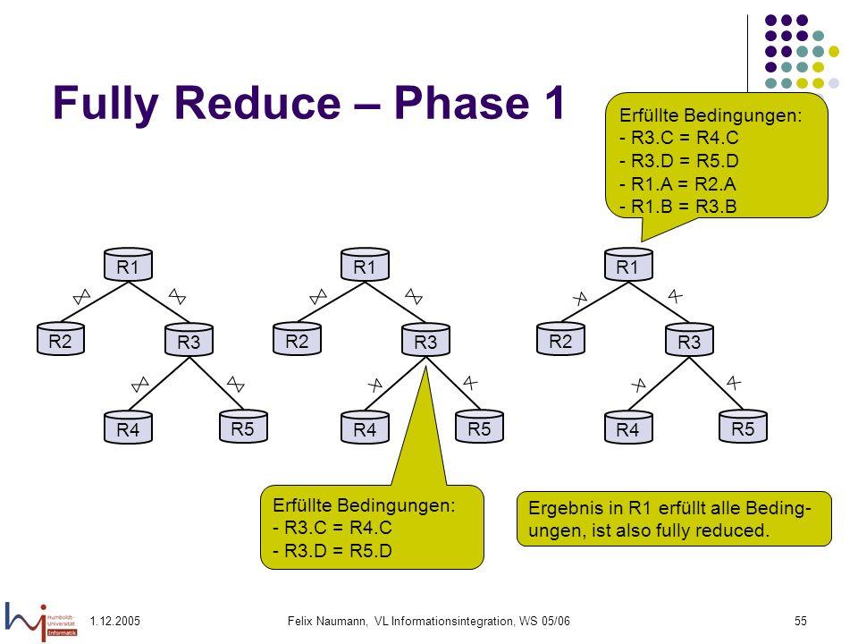 1.12.2005Felix Naumann, VL Informationsintegration, WS 05/0655 Fully Reduce – Phase 1 R1 R2 R3 R4 R5 R1 R2 R3 R4 R5 R1 R2 R3 R4 R5 Erfüllte Bedingunge
