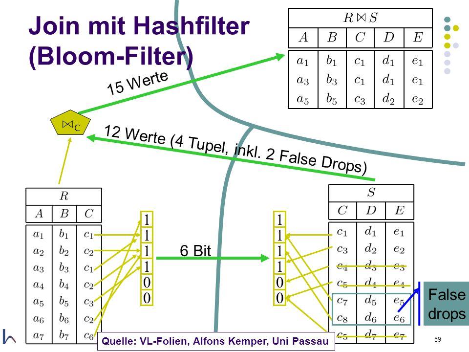 1.12.2005Felix Naumann, VL Informationsintegration, WS 05/0659 Join mit Hashfilter (Bloom-Filter) 1 1 1 1 0 0 1 1 1 1 0 0 False drops 6 Bit 12 Werte (