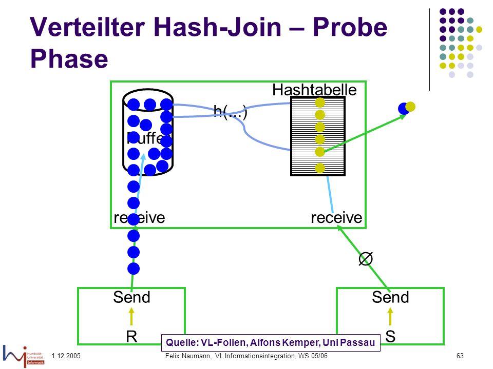 1.12.2005Felix Naumann, VL Informationsintegration, WS 05/0663 Verteilter Hash-Join – Probe Phase Send R Send S receive Puffer h(...) Hashtabelle Quel