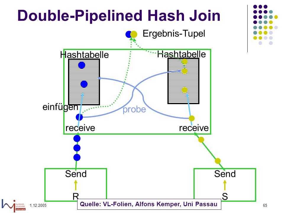 1.12.2005Felix Naumann, VL Informationsintegration, WS 05/0665 Double-Pipelined Hash Join Send R Send S receive Hashtabelle probe einfügen Hashtabelle