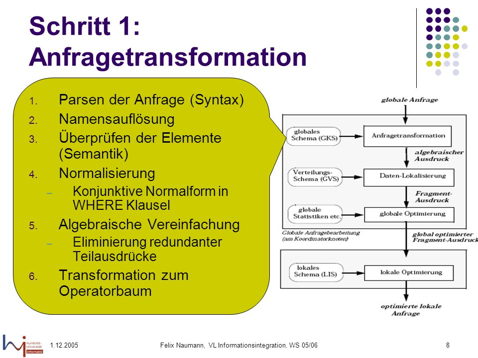 1.12.2005Felix Naumann, VL Informationsintegration, WS 05/068 Schritt 1: Anfragetransformation 1. Parsen der Anfrage (Syntax) 2. Namensauflösung 3. Üb