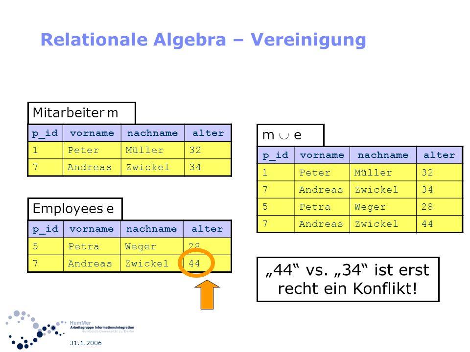 31.1.2006 Relationale Algebra – Vereinigung p_idvornamenachnamealter 1PeterMüller32 7AndreasZwickel34 Mitarbeiter m p_idvornamenachnamealter 5PetraWeg