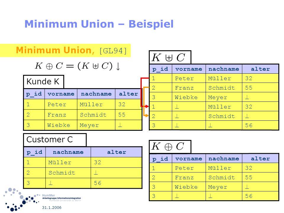 31.1.2006 Minimum Union – Beispiel p_idvornamenachnamealter 1PeterMüller32 2FranzSchmidt55 3WiebkeMeyer Kunde K p_idnachnamealter 1Müller32 2Schmidt 3