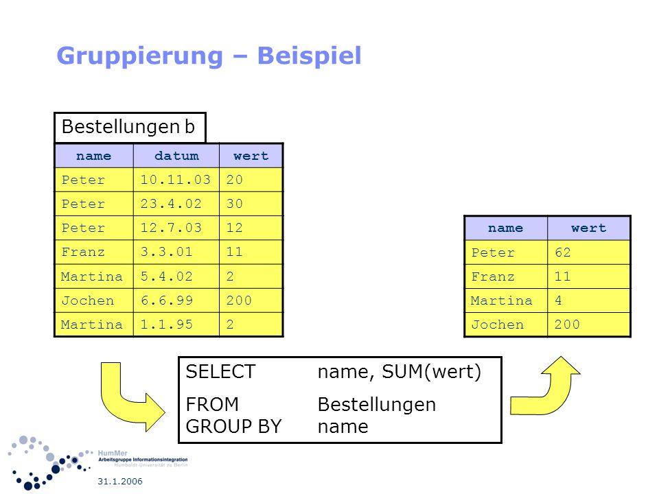 31.1.2006 Gruppierung – Beispiel namedatumwert Peter10.11.0320 Peter23.4.0230 Peter12.7.0312 Franz3.3.0111 Martina5.4.022 Jochen6.6.99200 Martina1.1.9