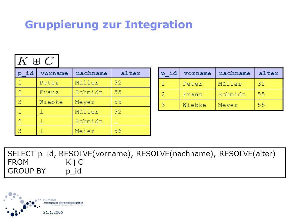 31.1.2006 Gruppierung zur Integration SELECT p_id, RESOLVE(vorname), RESOLVE(nachname), RESOLVE(alter) FROM K ] C GROUP BY p_id p_idvornamenachnamealt