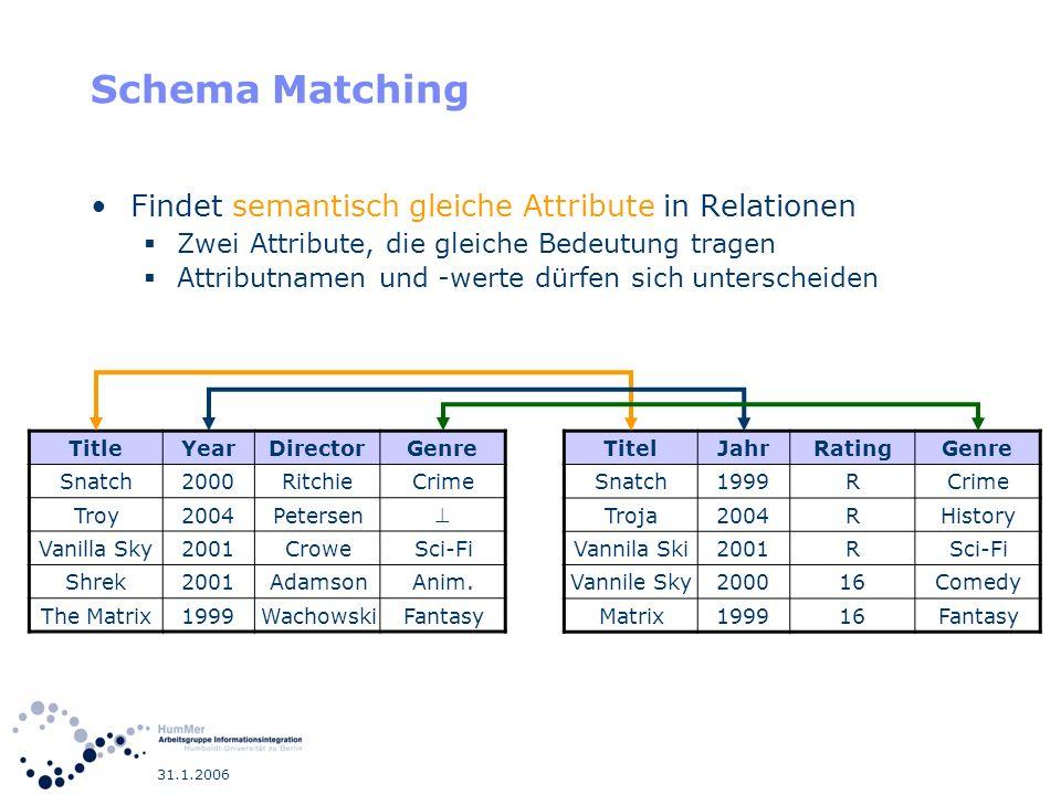 31.1.2006 Schema Matching Formales Problem Zwei Tabellen, mit unterschiedlichen Attributen Erzeuge eine Abbildung, die jedem Attribut einer Tabelle die semantisch gleichen der anderen Tabellen zuordnet Problemerweiterungen Mehrere Tabellen 1:m und n:m Beziehungen XML Dokument, also Nesting