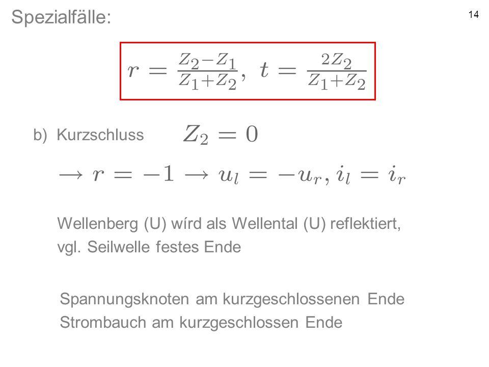 14 Spezialfälle: b) Kurzschluss Wellenberg (U) wírd als Wellental (U) reflektiert, vgl. Seilwelle festes Ende Spannungsknoten am kurzgeschlossenen End