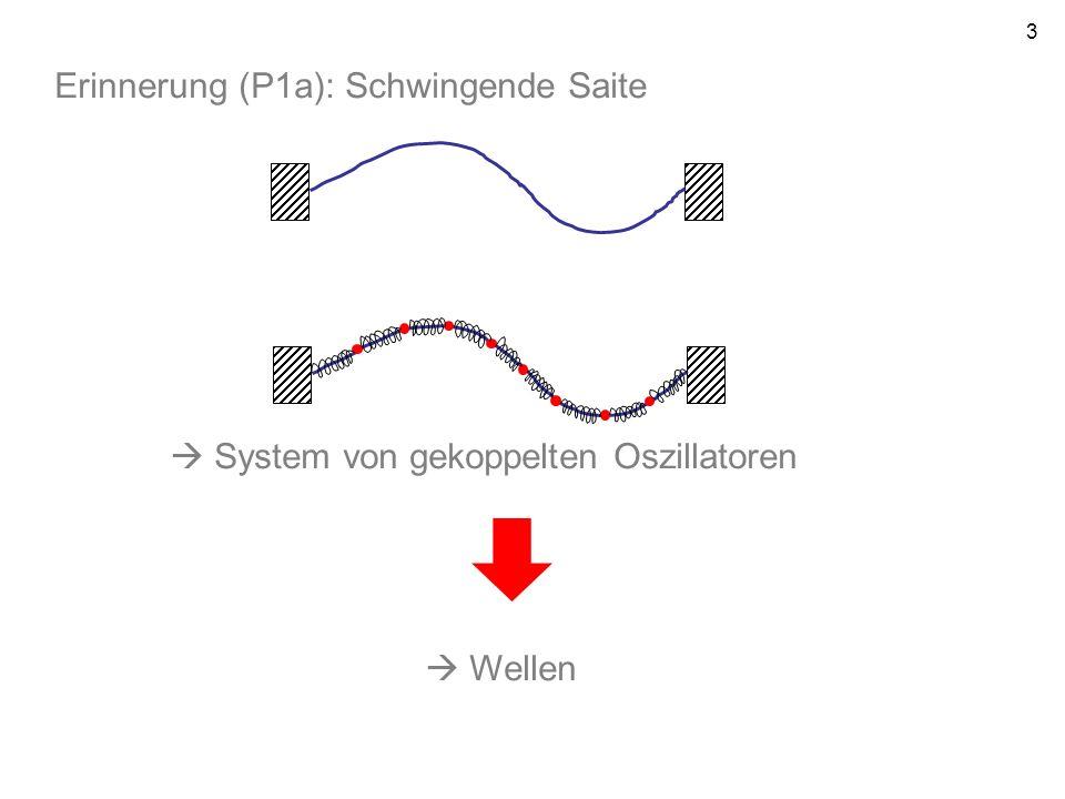 3 Erinnerung (P1a): Schwingende Saite System von gekoppelten Oszillatoren Wellen