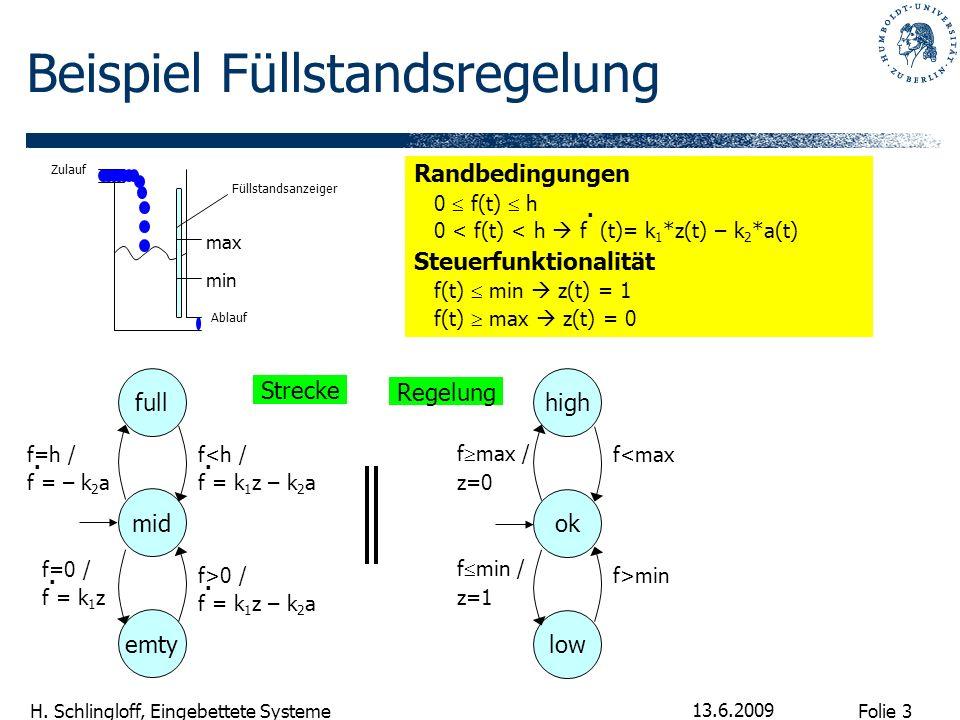 Folie 3 H. Schlingloff, Eingebettete Systeme 13.6.2009 Beispiel Füllstandsregelung Füllstandsanzeiger Zulauf Ablauf max min Randbedingungen 0 f(t) h 0