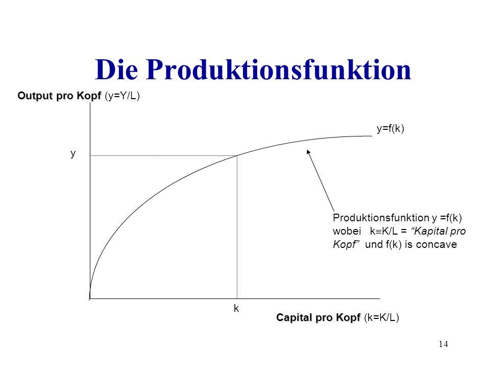 14 Die Produktionsfunktion Capital pro Kopf Capital pro Kopf (k=K/L) Output pro Kopf Output pro Kopf (y=Y/L) y y=f(k) k Produktionsfunktion y =f(k) wo