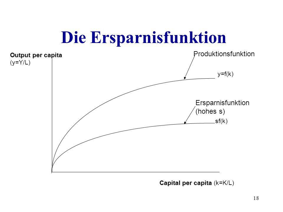 18 Die Ersparnisfunktion y=f(k) sf(k) Produktionsfunktion Ersparnisfunktion (hohes s) Capital per capita Capital per capita (k=K/L) Output per capita